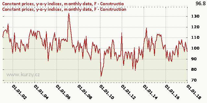 F - Construction - Chart