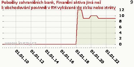 Finanční aktiva v reálné hodnotě vykázané do zisku nebo ztráty,Pobočky zahraničních bank
