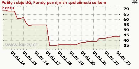 Fondy penzijních společností celkem k datu,Počty subjektů