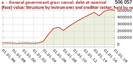 held by non-residents inside the euro area,a  -  General government gross consol. debt at nominal (face) value: Structure by instruments and creditor sector