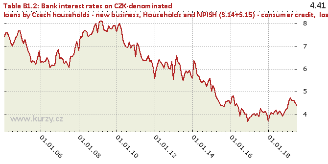 Households and NPISH (S.14+S.15) - consumer credit,  loans for house purchase and other loans - total - Chart