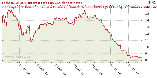 Households and NPISH (S.14+S.15) - consumer credit - over 5 years rate fixation - Chart