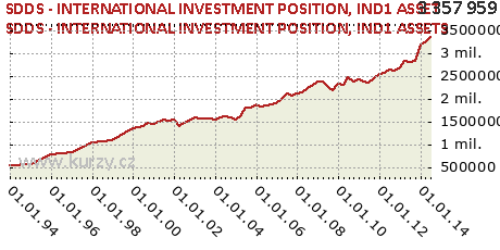 IND1 ASSETS,SDDS - INTERNATIONAL INVESTMENT POSITION
