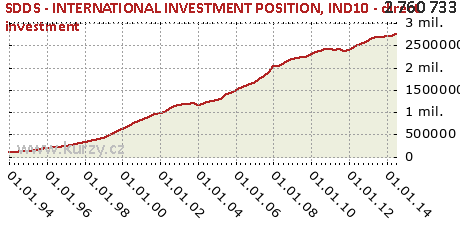 IND10 - direct investment,SDDS - INTERNATIONAL INVESTMENT POSITION