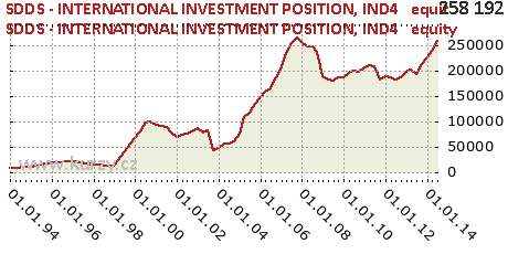 IND4   equity,SDDS - INTERNATIONAL INVESTMENT POSITION