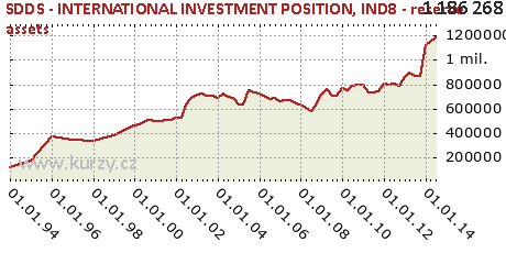 IND8 - reserve assets,SDDS - INTERNATIONAL INVESTMENT POSITION
