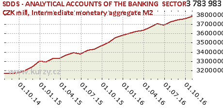 Intermediate monetary aggregate M2,SDDS - ANALYTICAL ACCOUNTS OF THE BANKING  SECTOR - CZK mill