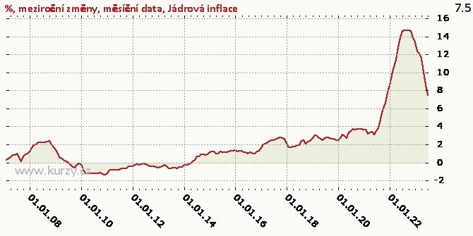 Jádrová inflace - Graf