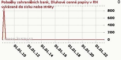 Kapitálové nástroje realizovatelné,Pobočky zahraničních bank