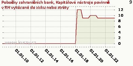 Kapitálové nástroje v reálné hodnotě vykázané do zisku nebo ztráty,Pobočky zahraničních bank