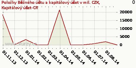Kapitálový účet-CR,Položky Běžného účtu a kapitálový účet v mil. CZK