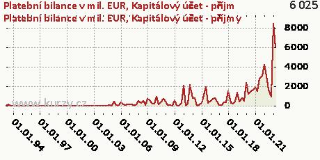 Kapitálový účet-CR,Platební bilance v mil. EUR