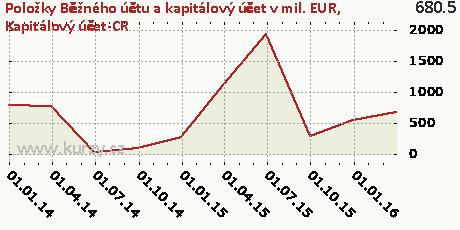 Kapitálový účet-CR,Položky Běžného účtu a kapitálový účet v mil. EUR