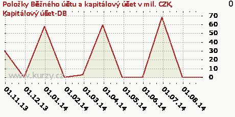 Kapitálový účet-DB,Položky Běžného účtu a kapitálový účet v mil. CZK