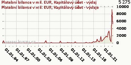 Kapitálový účet-DB,Platební bilance v mil. EUR