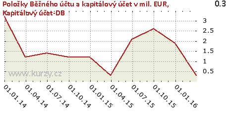 Kapitálový účet-DB,Položky Běžného účtu a kapitálový účet v mil. EUR