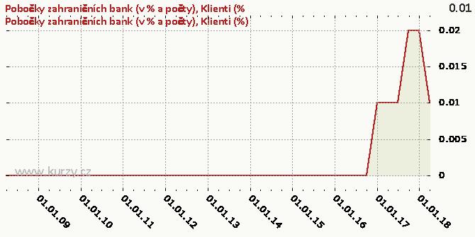 Klienti (%) - Graf