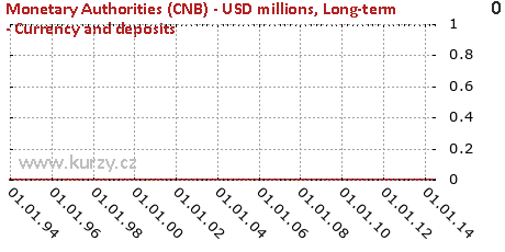 Long-term - Currency and deposits,Monetary Authorities (CNB) - USD millions