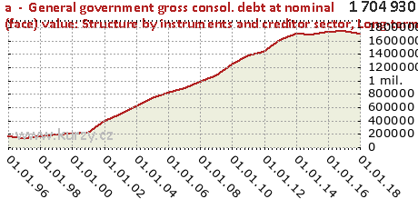 Long-term debt,a  -  General government gross consol. debt at nominal (face) value: Structure by instruments and creditor sector