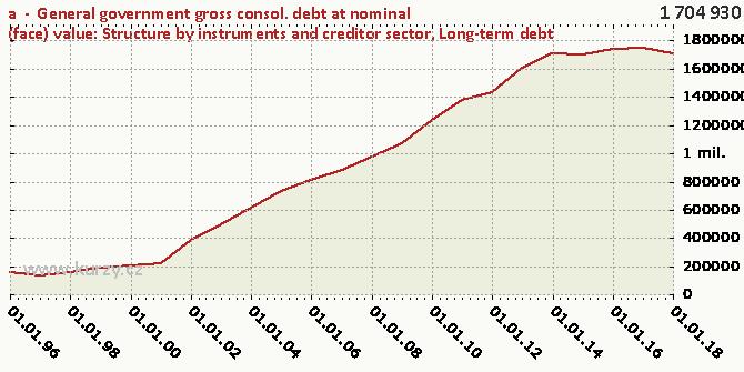 Long-term debt - Chart