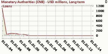 Long-term - Loans,Monetary Authorities (CNB) - USD millions