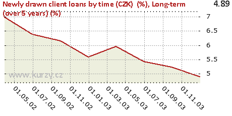 Long-term (over 5 years) (%),Newly drawn client loans by time (CZK)  (%)