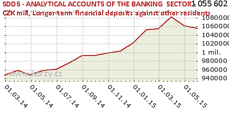 Longer-term financial deposits against other residents,SDDS - ANALYTICAL ACCOUNTS OF THE BANKING  SECTOR - CZK mill