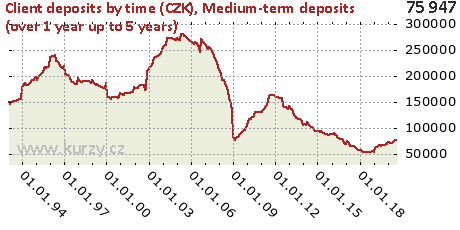 Medium-term deposits (over 1 year up to 5 years),Client deposits by time (CZK)