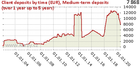 Medium-term deposits (over 1 year up to 5 years),Client deposits by time (EUR)