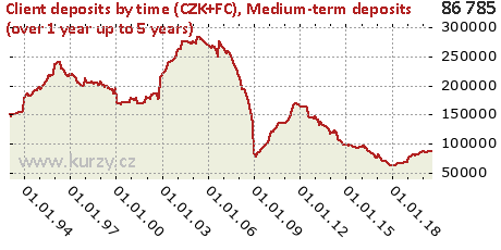 Medium-term deposits (over 1 year up to 5 years),Client deposits by time (CZK+FC)