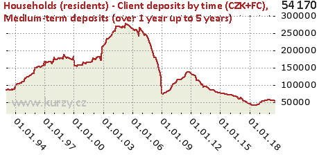 Medium-term deposits (over 1 year up to 5 years),Households (residents) - Client deposits by time (CZK+FC)