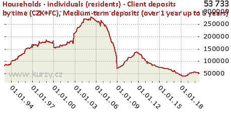 Medium-term deposits (over 1 year up to 5 years),Households - individuals (residents) - Client deposits by time (CZK+FC)