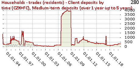 Medium-term deposits (over 1 year up to 5 years),Households - trades (residents) - Client deposits by time (CZK+FC)