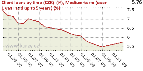 Medium-term (over 1 year and up to 5 years) (%),Client loans by time (CZK)  (%)