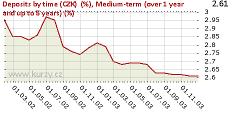 Medium-term (over 1 year and up to 5 years) (%),Deposits by time (CZK)  (%)