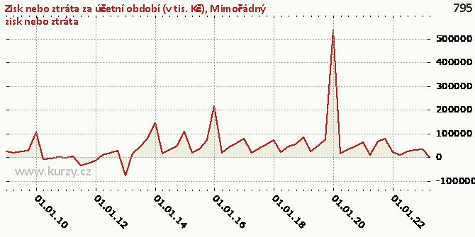 Mimořádný zisk nebo ztráta - Graf