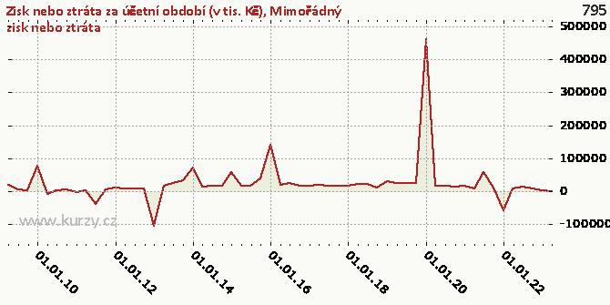 Mimořádný zisk nebo ztráta - Graf rozdílový