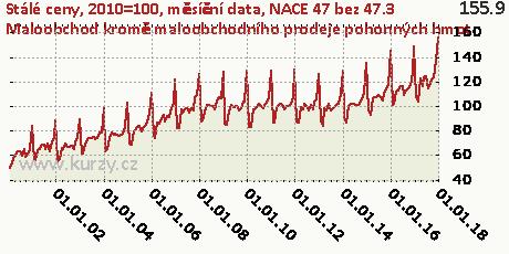 NACE 47 bez 47.3 Maloobchod kromě maloobchodního prodeje pohonných hmot,Stálé ceny, 2010=100, měsíční data