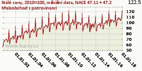 NACE 47.11 + 47.2 Maloobchod s potravinami,Stálé ceny, 2010=100, měsíční data