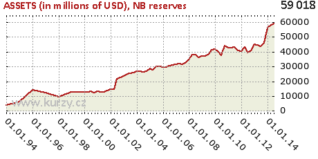 NB reserves,ASSETS (in millions of USD)
