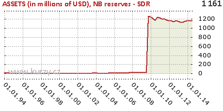 NB reserves - SDR,ASSETS (in millions of USD)