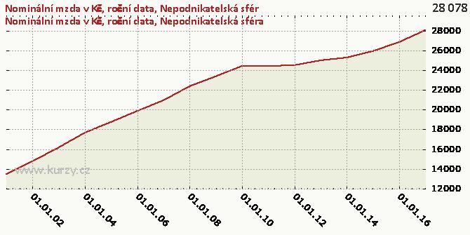 Nepodnikatelská sféra - Graf