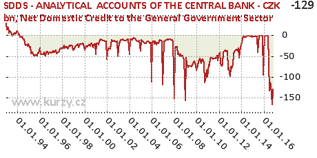 Net Domestic Credit to the General Government Sector,SDDS - ANALYTICAL  ACCOUNTS OF THE CENTRAL BANK - CZK bn