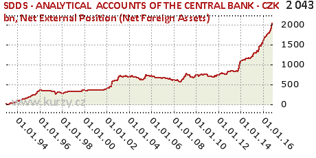 Net External Position (Net Foreign Assets),SDDS - ANALYTICAL  ACCOUNTS OF THE CENTRAL BANK - CZK bn