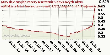 objem v mil. trojských uncí,Stav devizových rezerv a ostatních devizových aktiv (přibližná tržní hodnota) - v mil. USD