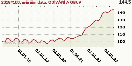 ODÍVÁNÍ A OBUV,2015=100, měsíční data