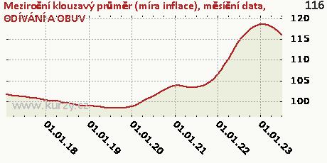 ODÍVÁNÍ A OBUV,Meziroční klouzavý průměr (míra inflace), měsíční data