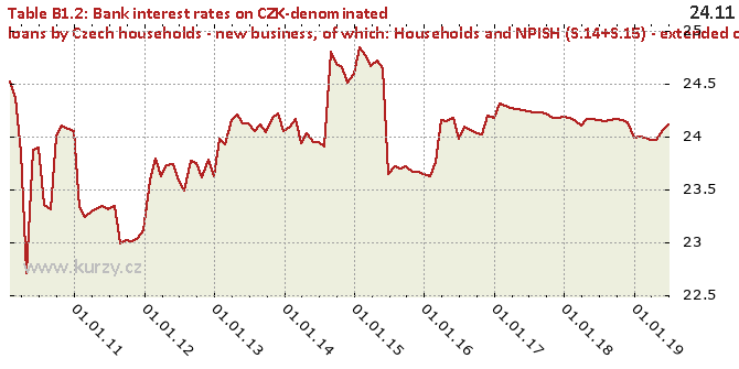 of which: Households and NPISH (S.14+S.15) - extended credit card debt - Chart