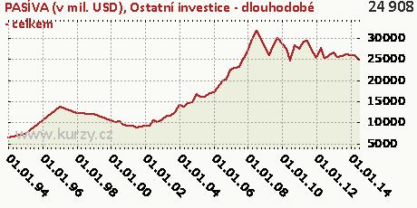 Ostatní investice - dlouhodobé - celkem,PASÍVA (v mil. USD)