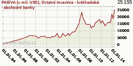 Ostatní investice - krátkodobé - obchodní banky,PASÍVA (v mil. USD)